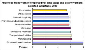 Absence rate - Absence rates by industry in 2005