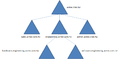 ActiveDirectory DomainTree WithSubDomain.png