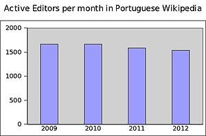 Active editors per month in ptwiki.jpg