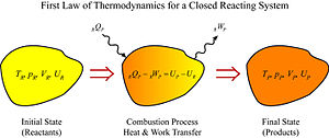 Adiabatic flame temperature - First law of thermodynamics for a closed reacting system