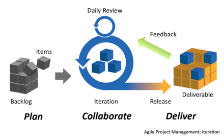 A simplified version of a typical iteration cycle in agile project management Agile Project Management by Planbox.png