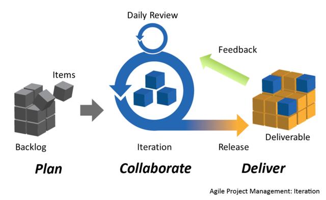 Project Management Methodologies| PMM| Agile Project Management