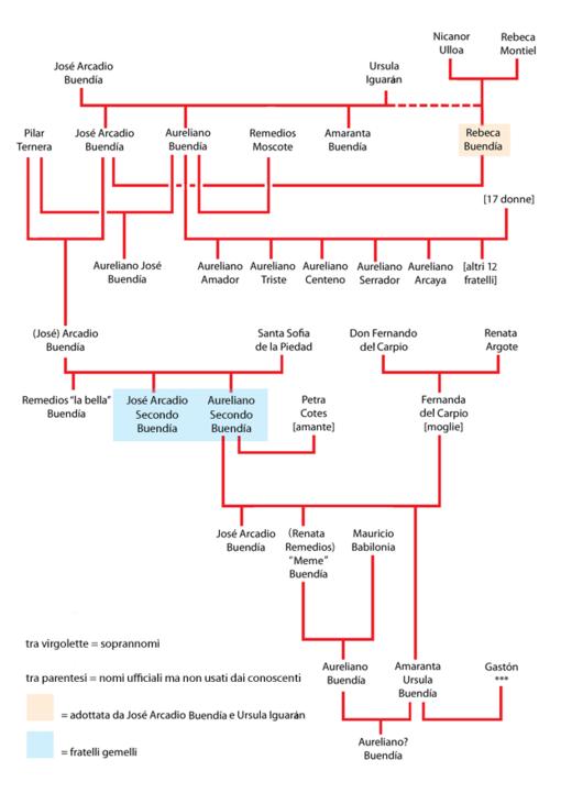 Albero genealogico della famiglia Buendía