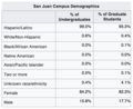 Albizu University San Juan Campus Demographics.png