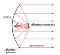 Antenne parabolique - cassegrain.png