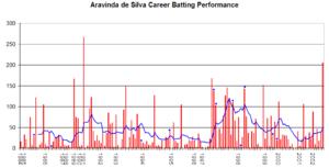 Aravinda de Silva - Aravinda de Silva's career performance graph.