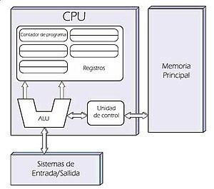 Diagrama De La Arquitectura Von Neumann