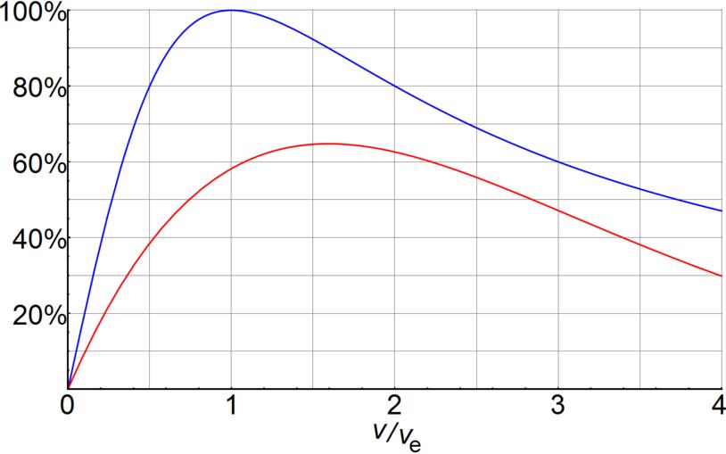 Average propulsive efficiency of rockets.png