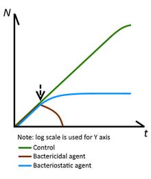 Bacteriostatic agent - Wikipedia