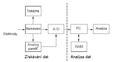 Blokové schéma EGG nahrávání a analýzy.png