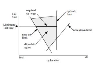 Center of gravity of an aircraft - CG factors for transport aircraft