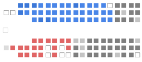 Current Structure of the Canadian Senate
