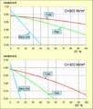 Capteur solaire exemple rendement.png
