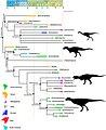 Ceratosaurs Phylogenetics-2018 Delcourt.jpg
