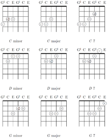 Minor, major, and seventh chords (C, D, G) in major-thirds tuning.
