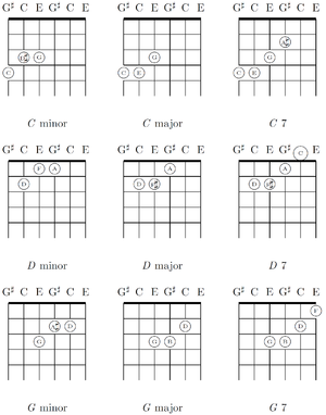 Regular tuning - In regular tunings like M3 tuning, chords maintain the same shape, unlike the chords of standard tuning.