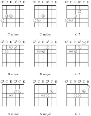 Banjo : left handed banjo chords Left Handed along with Left ...