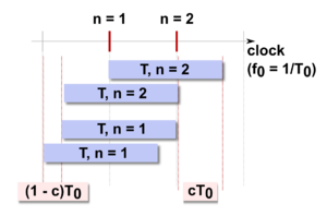 Time-to-digital converter - sketch of the coarse counting method in TDCs: showing measurements of T in various relations to the clock pulses
