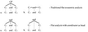 Coordination (linguistics) - Flat analysis of coordinate structures
