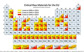 Critical Raw Materials list (CRMs list), summary of 2011, 2014 and 2017.jpg