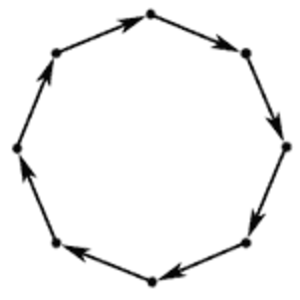 Cycle graph - A directed cycle graph of length 8