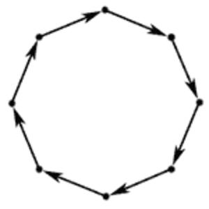 Cyclic order - Image: DC8