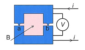 Macroscopic quantum phenomena -  Fig. 5. Two superconductors connected by two weak links. A current and a magnetic field are applied.