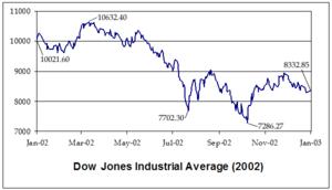 Stock market downturn of 2002 - DJIA2002.png