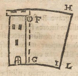 Coriolis force - Image from Cursus seu Mundus Mathematicus (1674) of C.F.M. Dechales, showing how a ball should fall from a tower on a rotating Earth. The ball is released from F. The top of the tower moves faster than its base, so while the ball falls, the base of the tower moves to I, but the ball, which has the eastward speed of the tower's top, outruns the tower's base and lands further to the east at L.