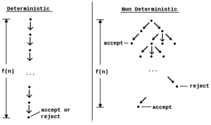 Nondeterministic algorithm -  A deterministic algorithm that performs f(n) steps always finishes in n steps and always returns the same result.  A non deterministic algorithm that has f(n) levels might not return the same result on different runs.  A non deterministic algorithm may never finish due to the potentially infinite size of the fixed height tree.