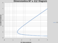 Dimensionless M v y-inverse.png