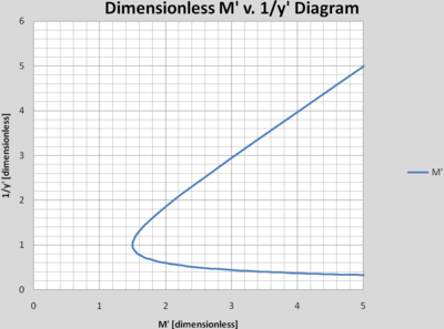 Dimensionless M v y-inverse.png