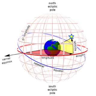 celestial coordinate system used for representing the positions of Solar System objects