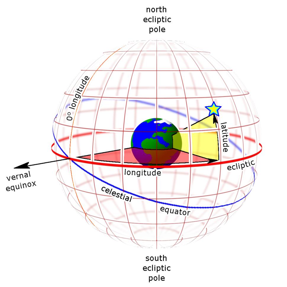 Ecliptic grid globe