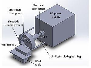 Electrochemical grinding - Electrochemical Grinding Schematic