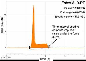 Thrust - Simple English Wikipedia, the free encyclopedia