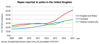 Sexual offences in the United Kingdom