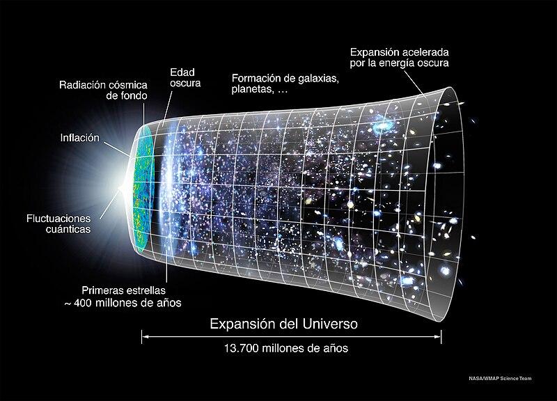 File:Evolucion Universo CMB Timeline300 no WMAP.jpg