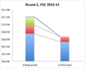 FDC Round 2 requests and allocations by entity, 2012-13.png