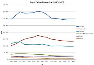 Swedish-speaking population of Finland - The number of Swedish speakers in Finland 1880-2009 by province. Note the emigration to North America from Vaasa province in the early 20th century and the emigration to Sweden around the 1960s.