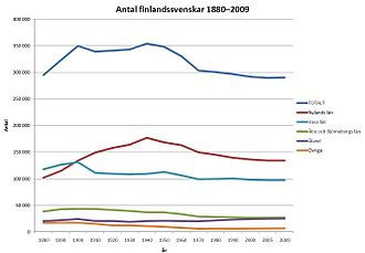 Swedish-speaking population of Finland - The number of Swedish speakers in Finland 1880-2009 by province. The population in Vaasa province declined in the early 20th century due to emigration to North America and again in the 1960s due to emigration to Sweden.