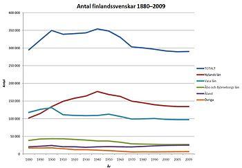 sweden major languages