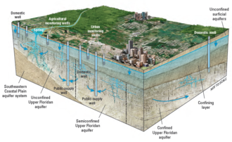 Floridan aquifer - Idealized geologic diagram showing the confining layer that separates the Upper Floridan and surficial aquifers and plays an important role in determining water quality in the Upper Floridan aquifer (from Berndt and others, 2015).