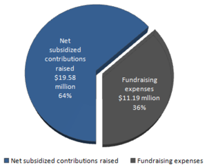 Federal political financing in Canada - Fundraising costs vs. contributions raised at the party level for the top three Canadian federal parties in 2009