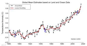 Review Shows Big Increase In Science >> History Of Climate Change Science Wikipedia