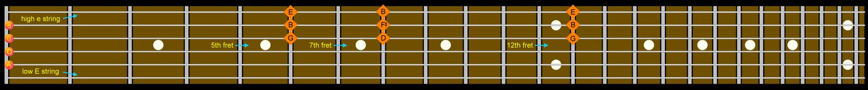 Guitarprint Version Wikibooks Open Books For An Open World