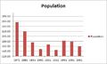 Hollington population chart.png