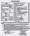 In 1903 afgesloten collectieve arbeidsovereenkomst in de kledingindustrie Groningen.JPG