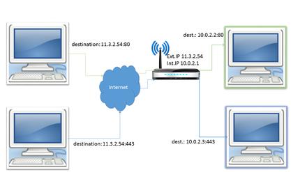 Port forwarding - WikiVisually