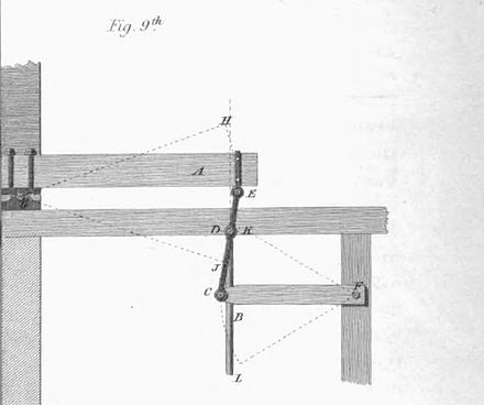 Figure 9 from James Watt's patent application (top left part) showing the straightline linkage James Watt's straight-line linkage.jpg